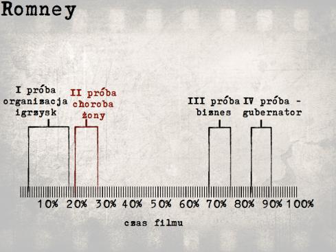Filmowa biografia Romney'a